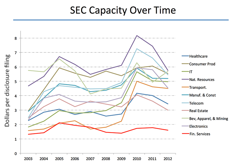 SEC Capacity Over Time chart