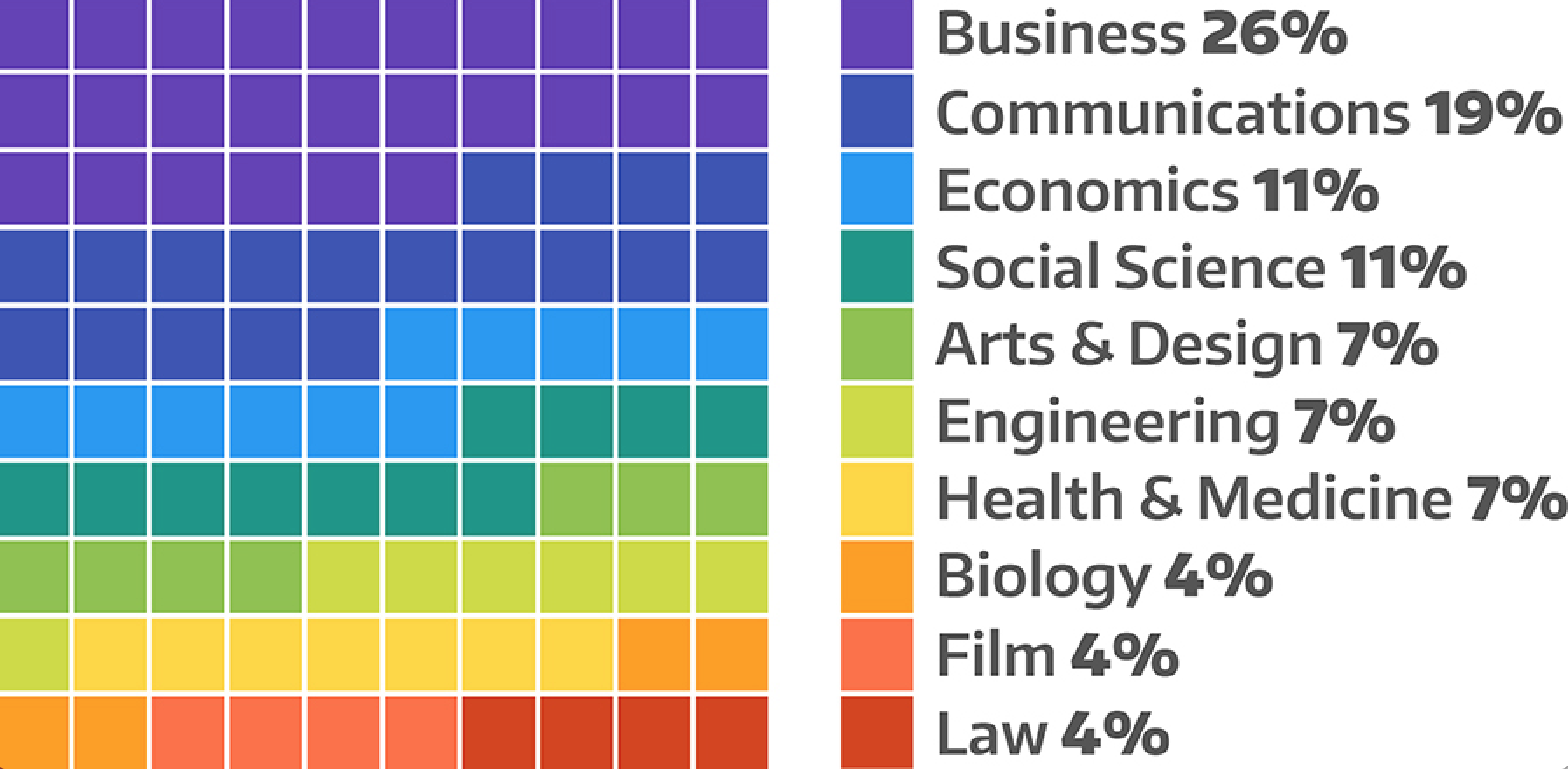 Previous Degrees:Business 35%;Engineering 22%;Communications 18%;Social Science 9%;Computer Science 4%;Economics 4%;Mathematics 4%;Philosophy 4%